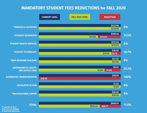 chart of student fee reductions
